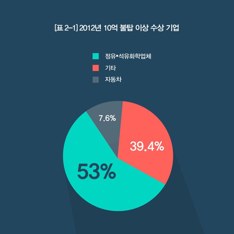 무역 그래프 02