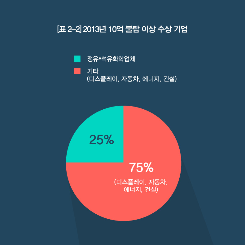 무역 그래프 03