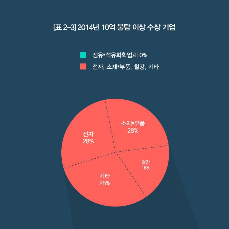 무역 그래프 04