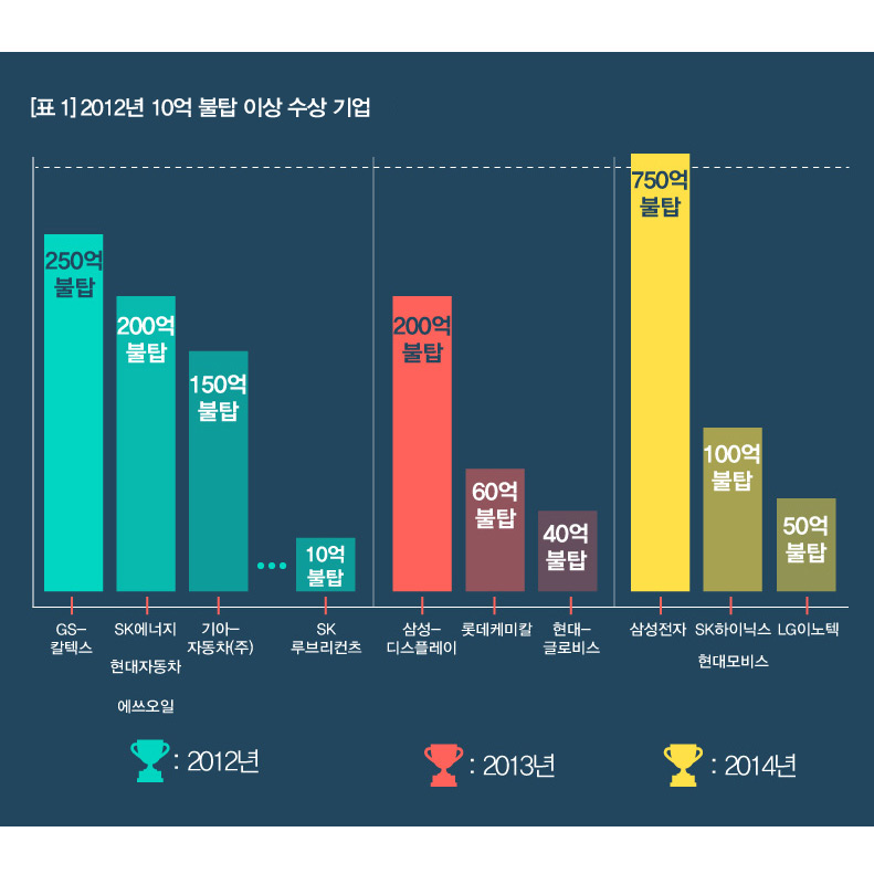 2012년10억불탐-이상-수상기업
