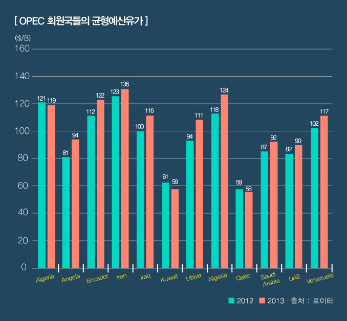 OPEC-회원국들의-균형예산유가
