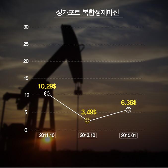 희비가 엇갈린 에너지업계