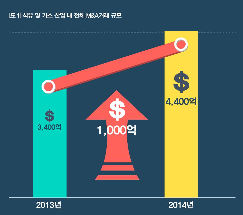 #2 M&A그래프 (1)