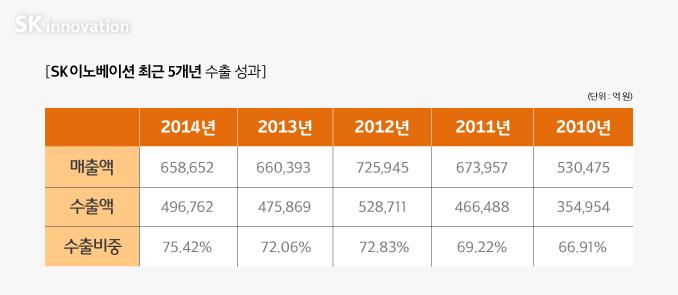 SK이노베이션-최근-5개년-수출성과