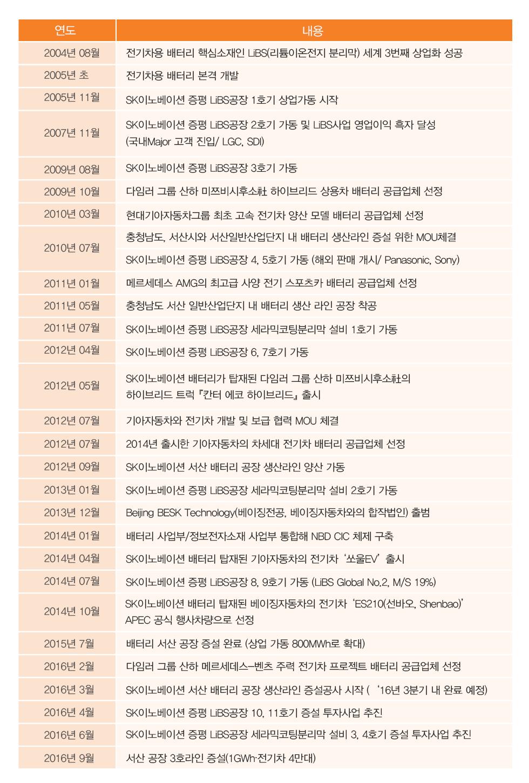 서산공장 증설 완료_본문_04