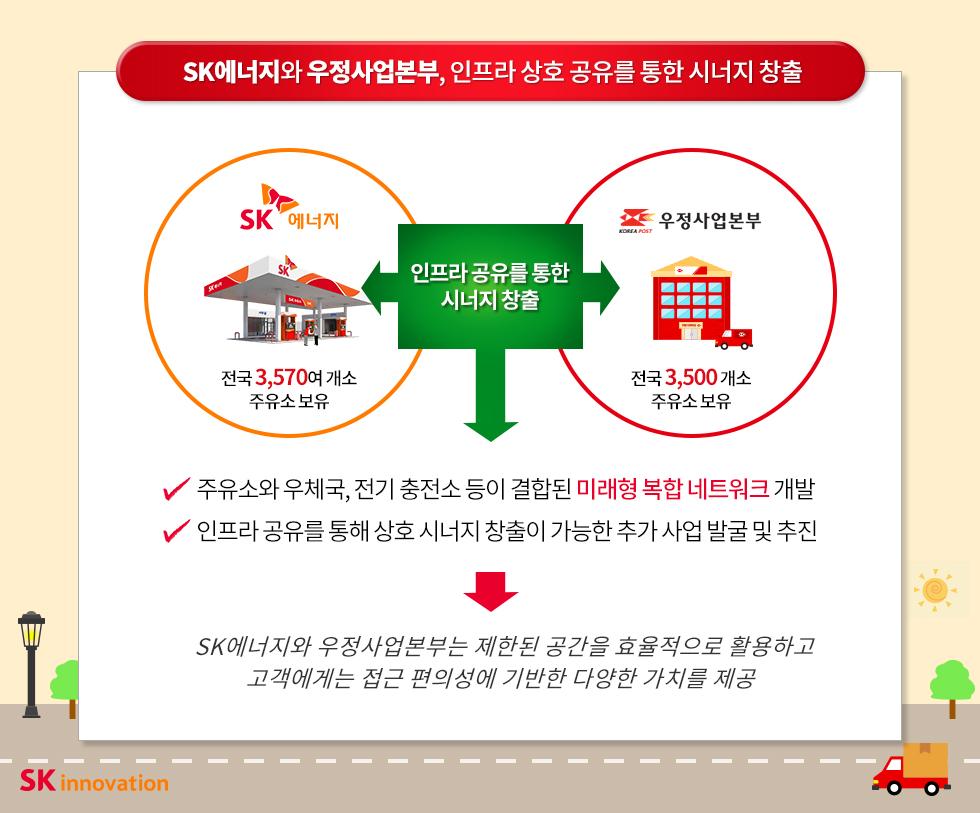 SK에너지와 우정사업본부, 인프라 상호 공유를 통한 시너지 창출
