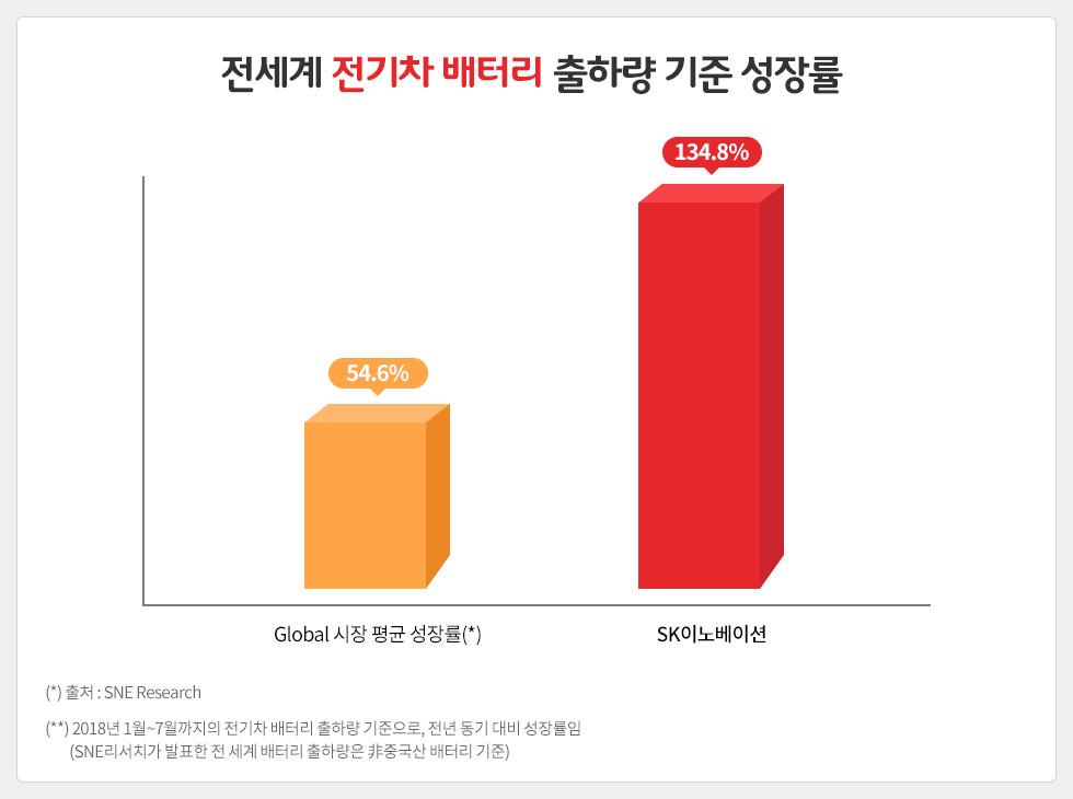 전기차배터리_성장률