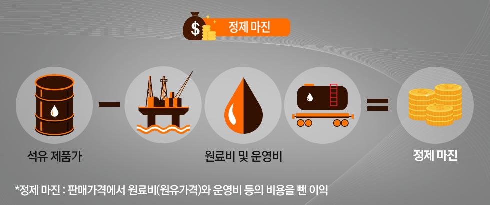 기름값 정제마진 이미지