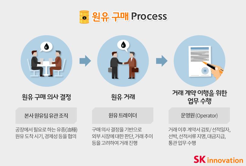 원유구매 프로세스 이미지