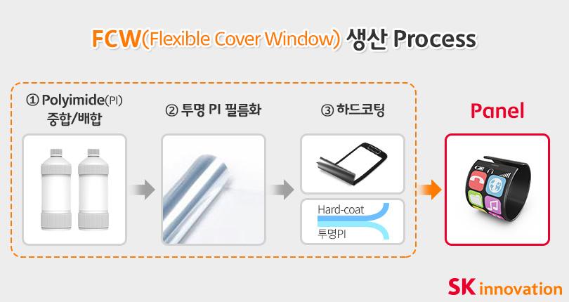 그래픽1_FCW(Flexible Cover Window)생산 Process