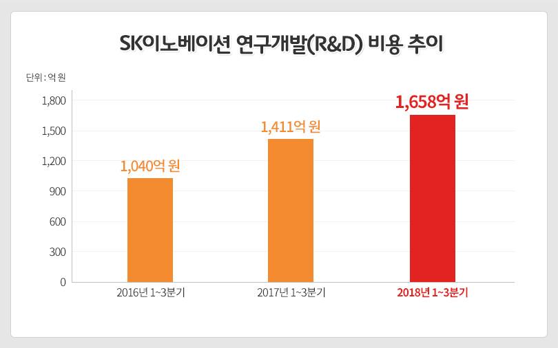 연구개발비용 그래프