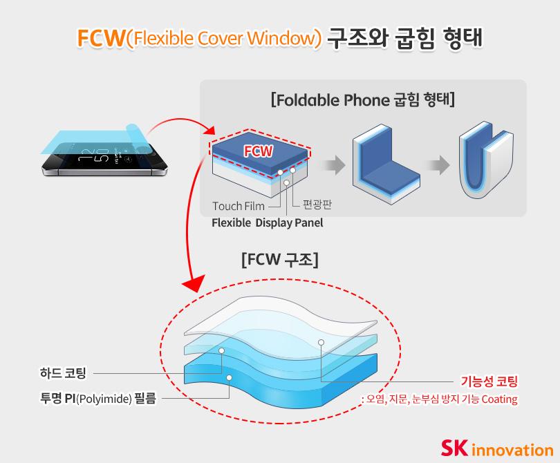 FCW 구조와 굽힘형태 설명