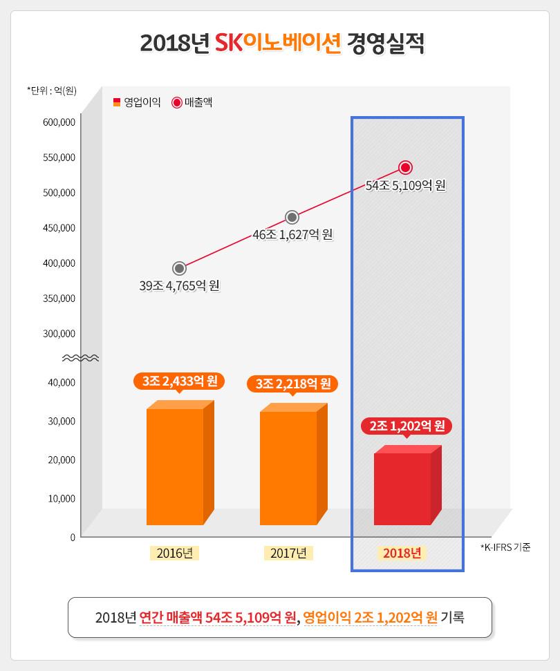 2018년통합실적발표_경영실적_그래프