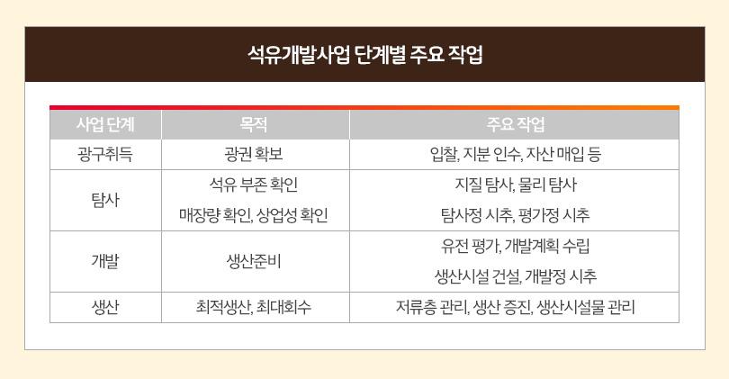 베트남광구_단계별주요작업표