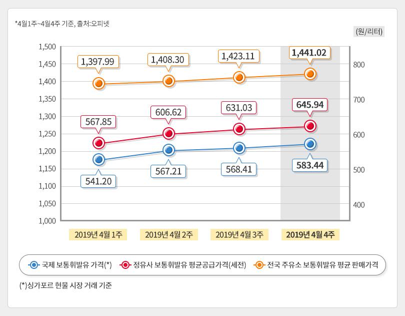 4월4주 유가추이 그래프